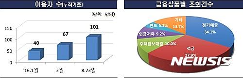 '금융상품 한눈에' 방문자 7개월만에 100만명 돌파