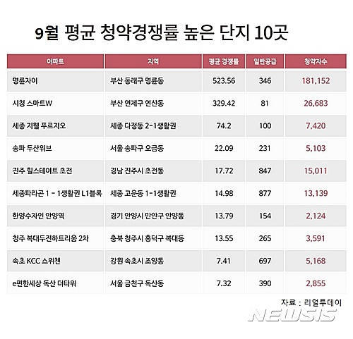 부산 명륜자이 청약경쟁률 523.56대 1…'올해 최고'