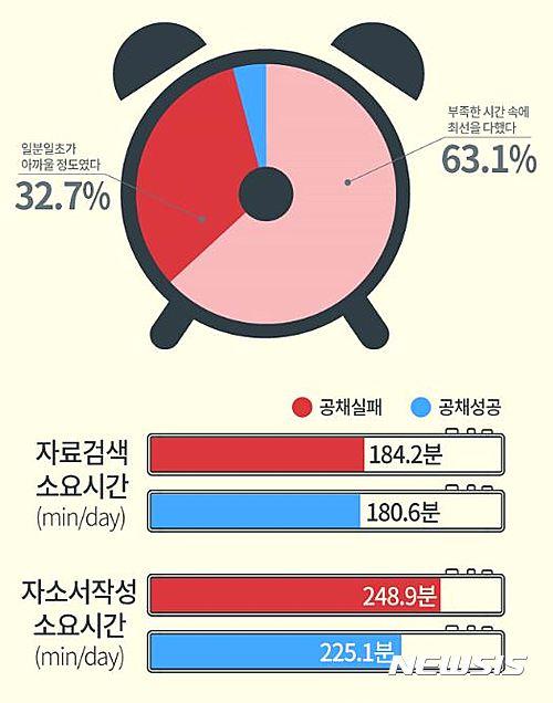 공채시즌 취준생의 하루는?…자료검색 3시간-자소서 작성 4시간