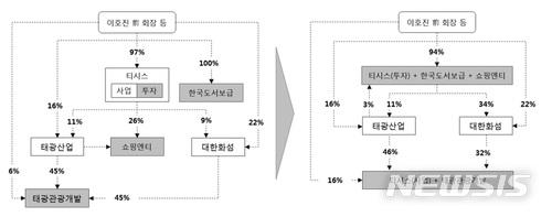 96534e219d5 태광그룹, 자회사 합병으로 지배구조 개편·승계작업 본격화 :: 공감언론 ...