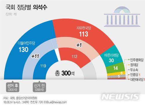 그래픽 국회 정당별 의석수 민주당 130석 확보 공감언론