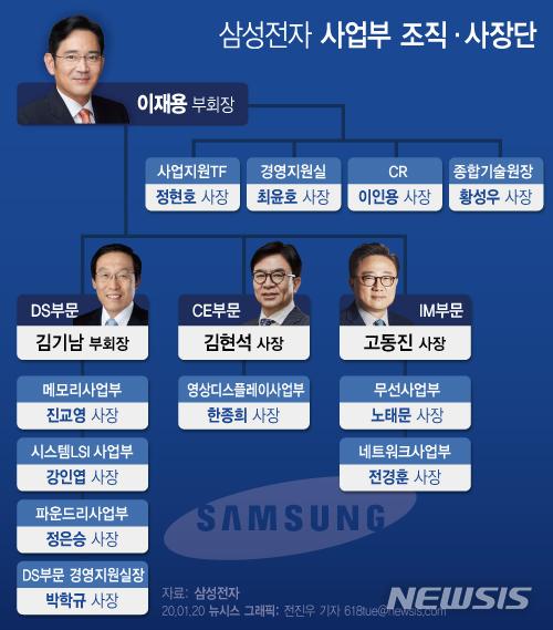 이재용, 변화보다 안정 택했다…삼성 '3인 체제' 일단 유지