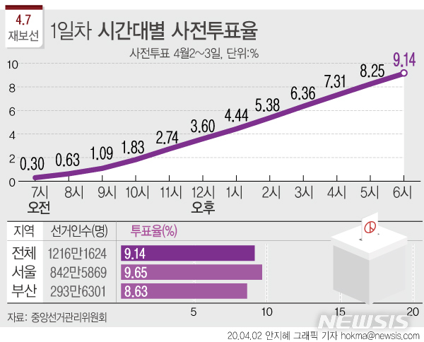 사전투표 '열기'에 첫날 9.14%…여야 누가 유리할까(종합) :: 공감 ...